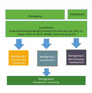 organisatieschema-goapp