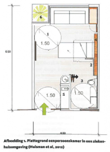 plattegrond eenpersoonskamer (HUISMAN ET AL, 2012)