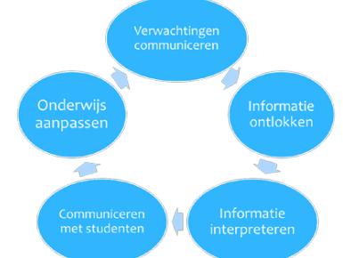 Leestip: Draagt formatief toetsen bij aan betekenisvol leren?