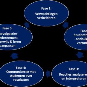 Misconcepties rondom de formatieve toetscyclus in het hbo